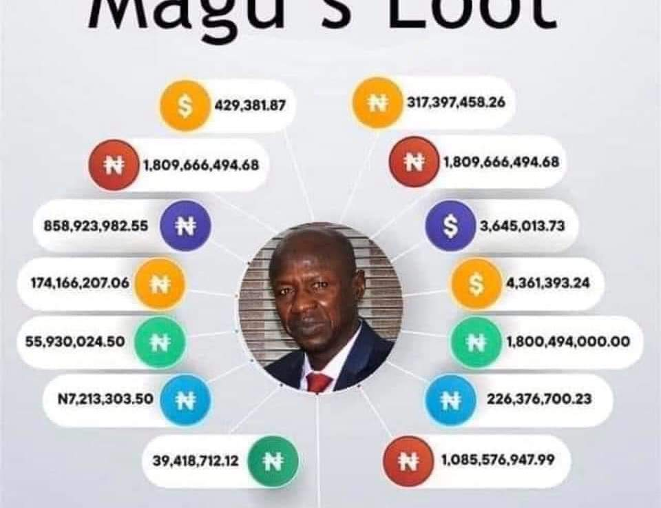 Magu and the Abuja power game